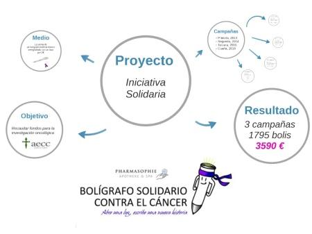Boligrafo Solidario contra el Cáncer
